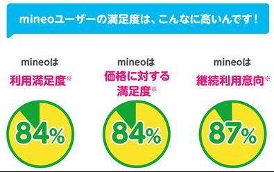mineo 2