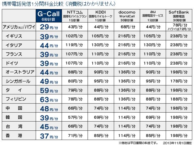 G-Call国際・国内電話サービス