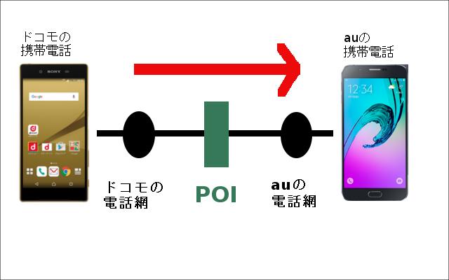 POI接続料金1