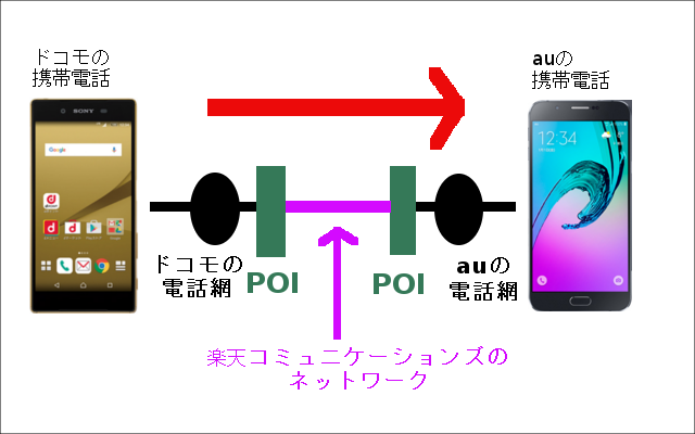 POI接続料金2