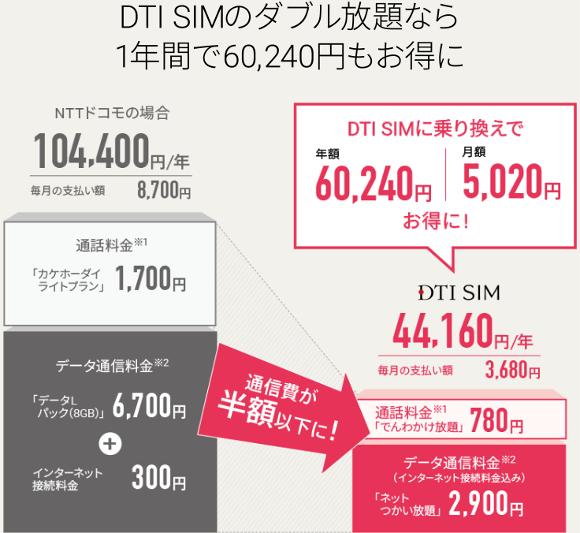 DTI SIMダブル放題。ネットつかい放題×でんわかけ放題