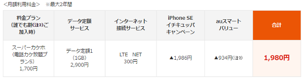 「iPhone SE イチキュッパキャンペーン」