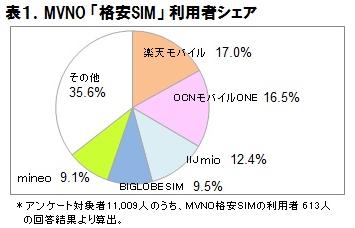 2016年 MVNO格安SIMの市場動向調査 表1