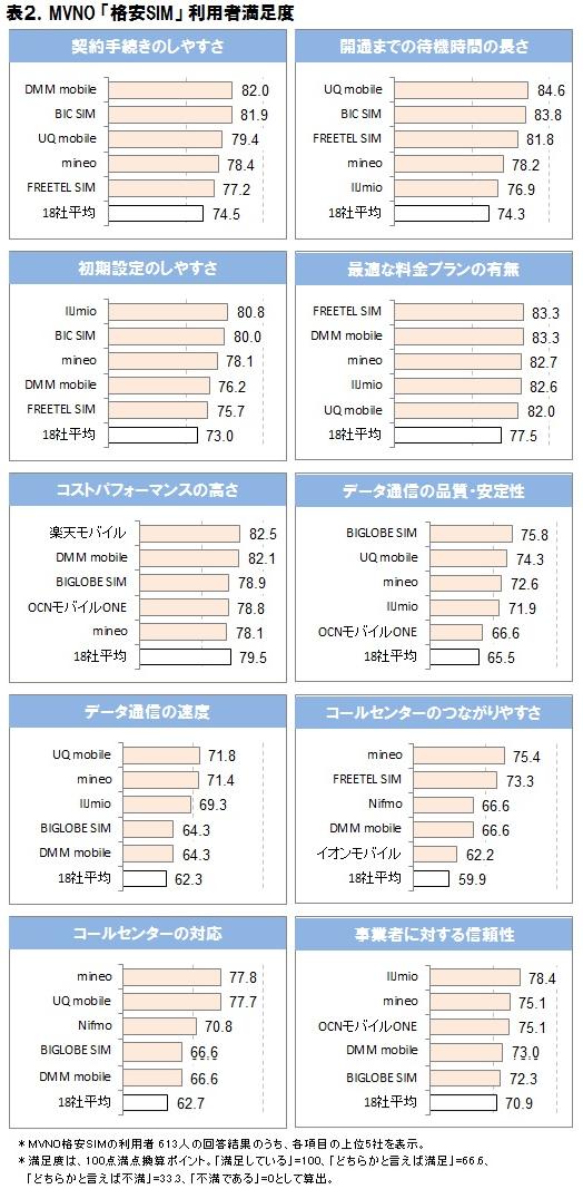 2016年 MVNO格安SIMの市場動向調査 表2