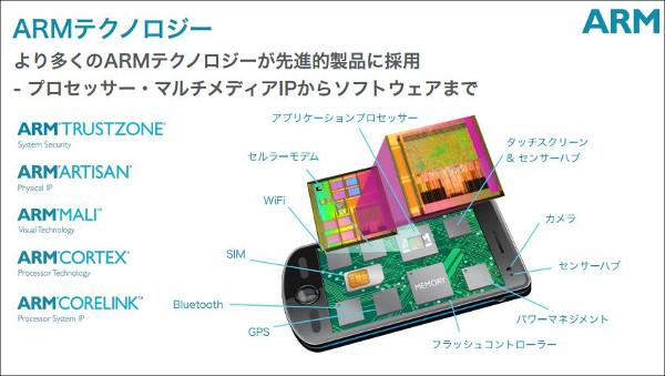 SoftBankがARMを買収1