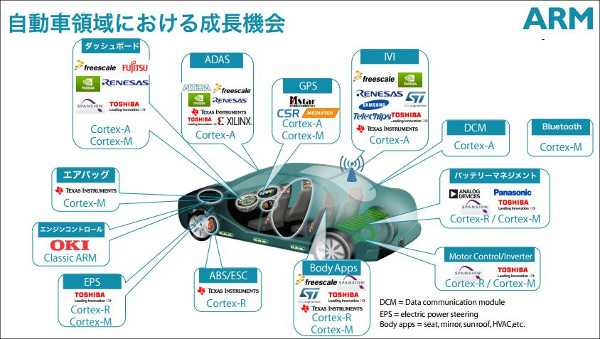 SoftBankがARMを買収2