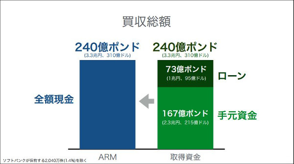 SoftBankがARMを買収3