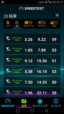 OCN モバイル ONEの速度測定2017.1月分SS