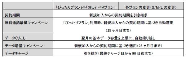 UQ mobile「Lプラン」適用条件